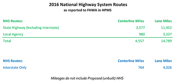 Wsdot National Highway System